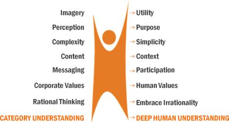 understand human user